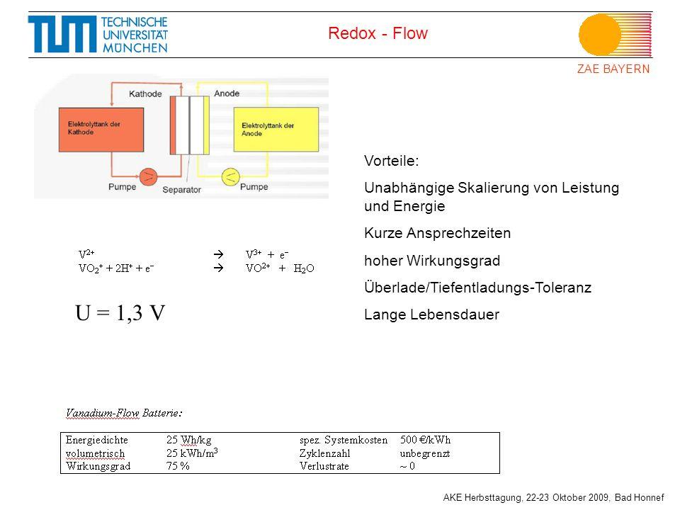 ZAE BAYERN AKE Herbsttagung, 22-23 Oktober 2009, Bad Honnef Redox - Flow U = 1,3 V Vorteile: Unabhängige Skalierung von Leistung und Energie Kurze Ans