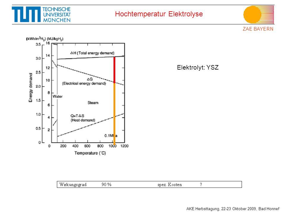 ZAE BAYERN AKE Herbsttagung, 22-23 Oktober 2009, Bad Honnef Hochtemperatur Elektrolyse Elektrolyt: YSZ