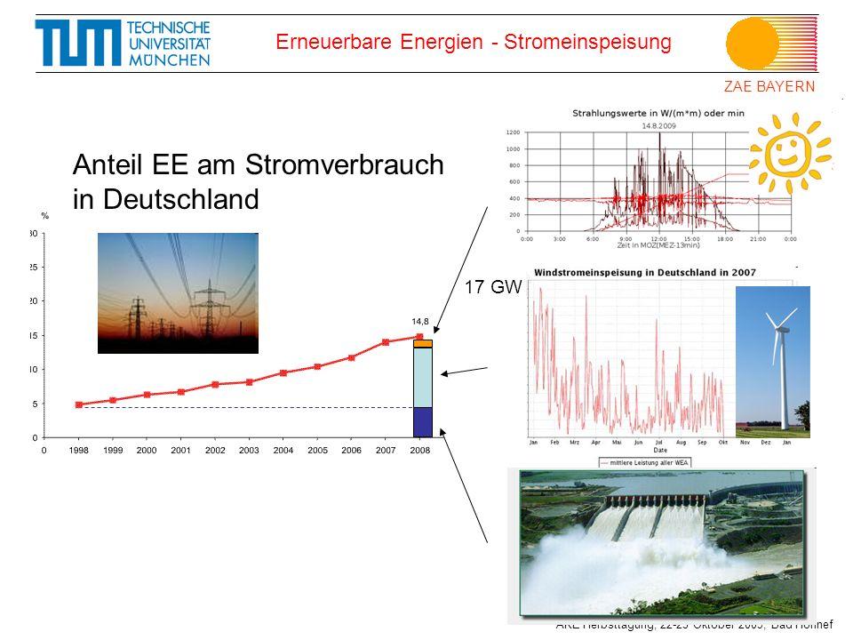 ZAE BAYERN AKE Herbsttagung, 22-23 Oktober 2009, Bad Honnef Erneuerbare Energien - Stromeinspeisung Anteil EE am Stromverbrauch in Deutschland 17 GW