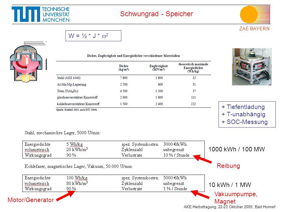ZAE BAYERN AKE Herbsttagung, 22-23 Oktober 2009, Bad Honnef W = ½ * J * 2 Schwungrad - Speicher 1000 kWh / 100 MW 10 kWh / 1 MW + Tiefentladung + T-un