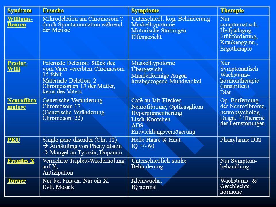 SyndromUrsacheSymptomeTherapie Williams- Beuren Mikrodeletion am Chromosom 7 durch Spontanmutation während der Meiose Unterschiedl. kog. Behinderung M