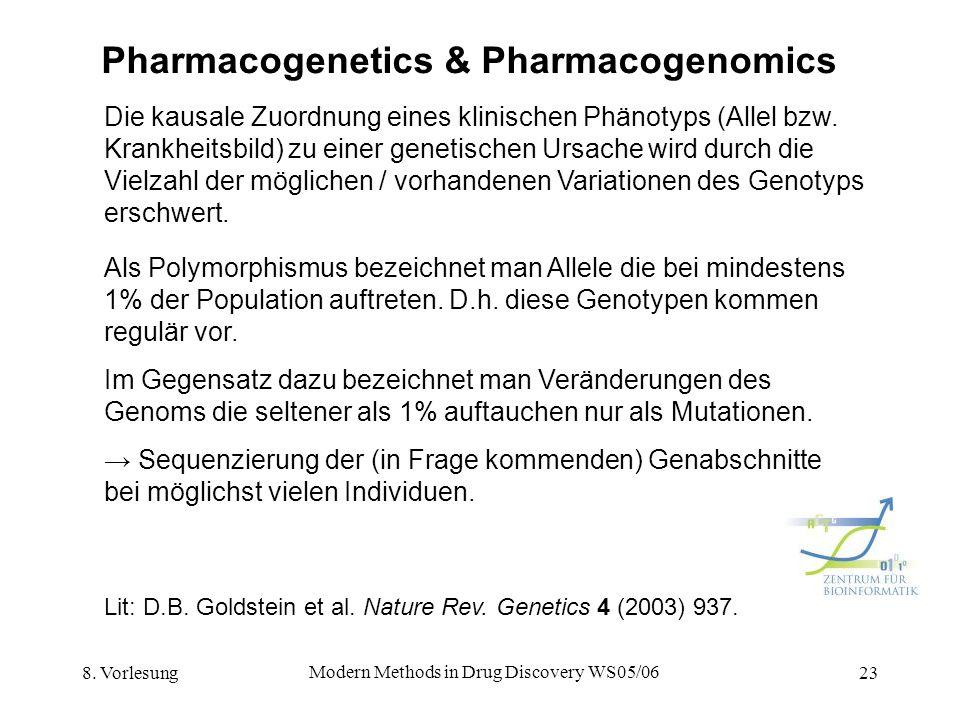 8. Vorlesung Modern Methods in Drug Discovery WS05/06 23 Pharmacogenetics & Pharmacogenomics Die kausale Zuordnung eines klinischen Phänotyps (Allel b