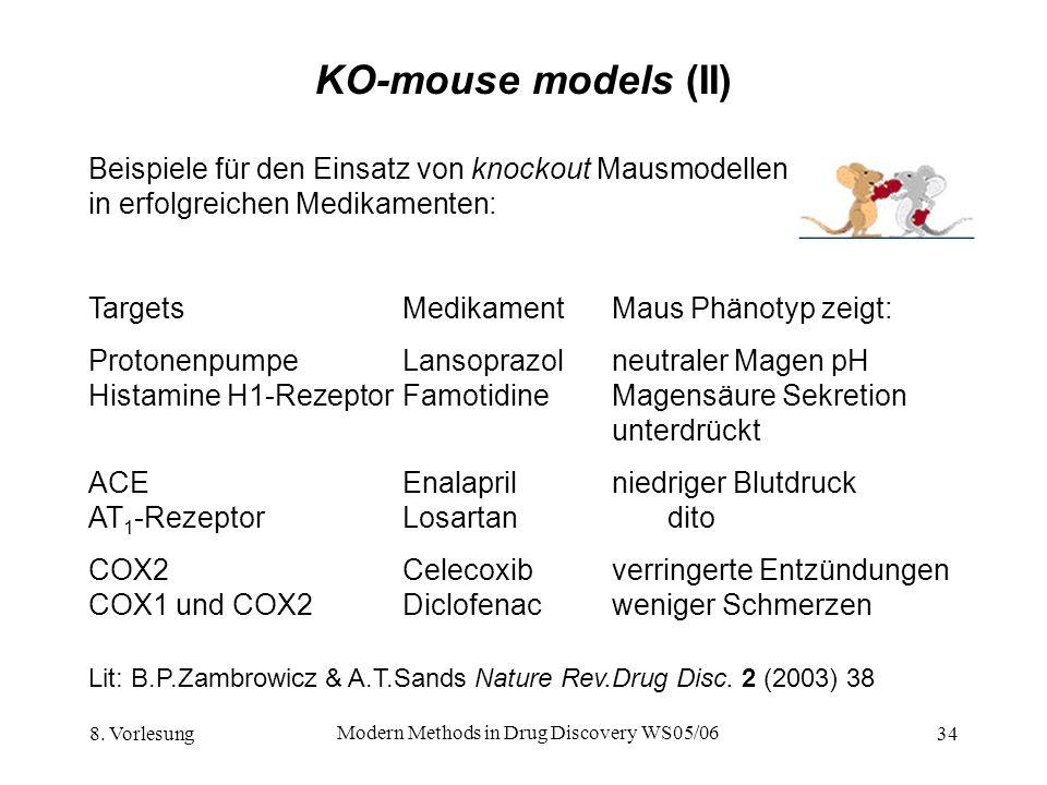8. Vorlesung Modern Methods in Drug Discovery WS05/06 34 KO-mouse models (II) Beispiele für den Einsatz von knockout Mausmodellen in erfolgreichen Med