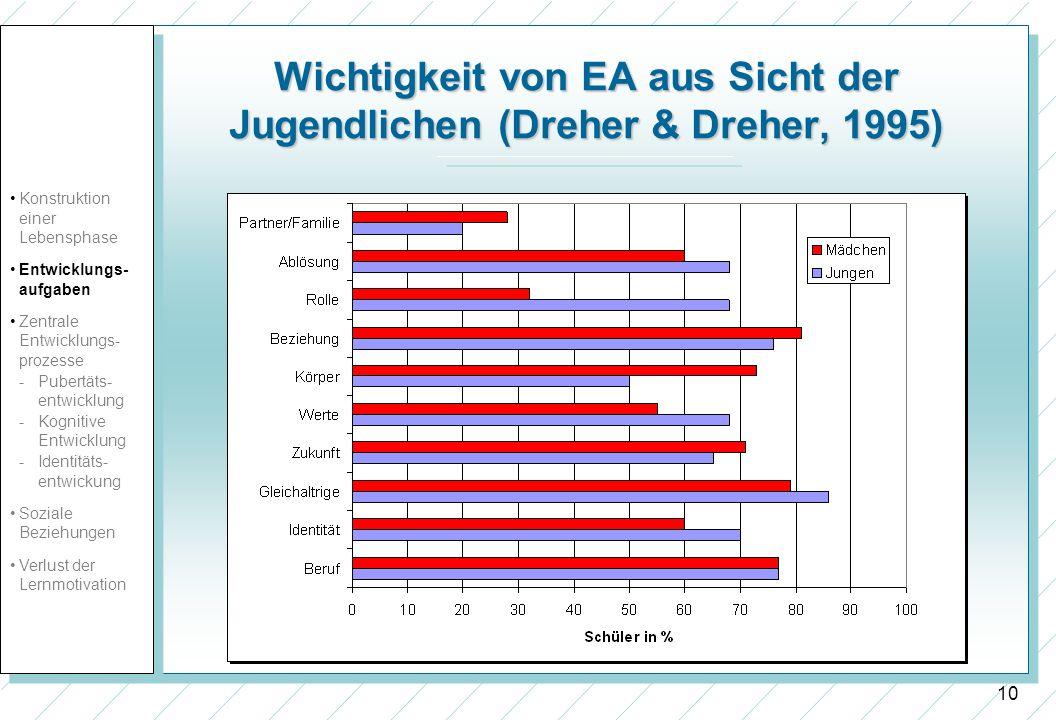 10 Wichtigkeit von EA aus Sicht der Jugendlichen (Dreher & Dreher, 1995) Konstruktion einer Lebensphase Entwicklungs- aufgaben Zentrale Entwicklungs-