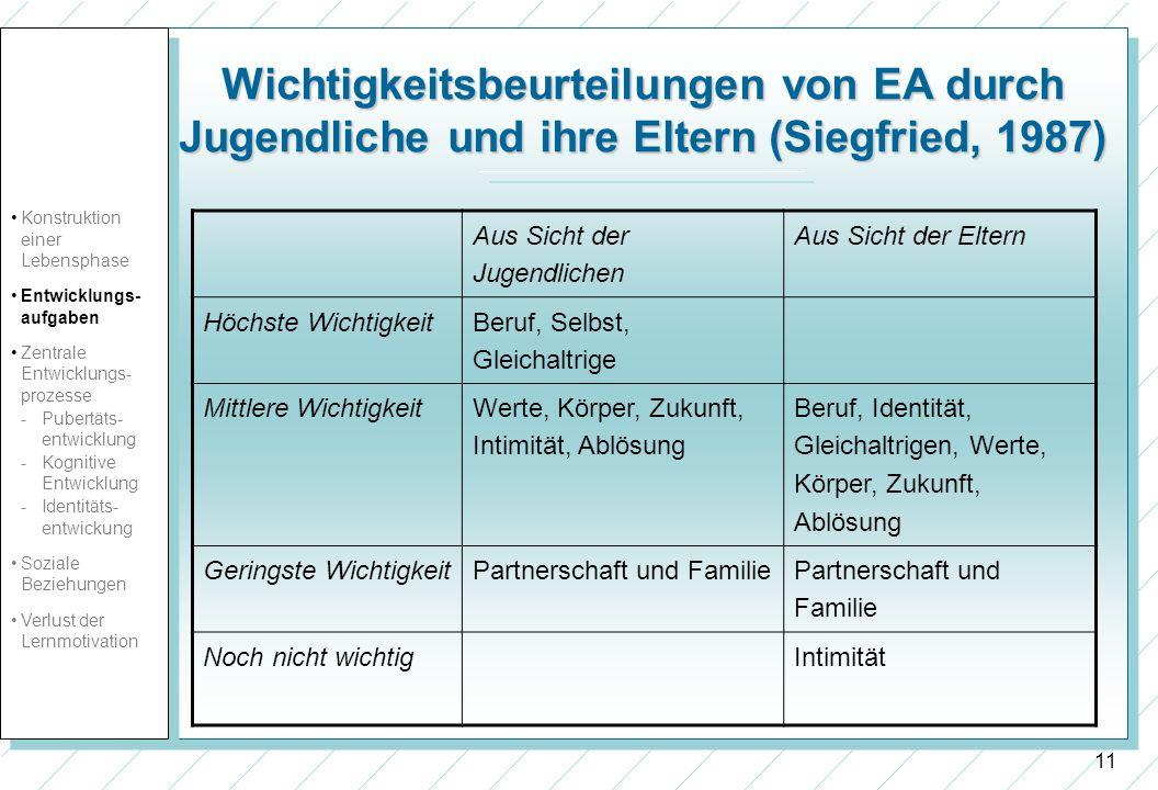 11 Wichtigkeitsbeurteilungen von EA durch Jugendliche und ihre Eltern (Siegfried, 1987) Aus Sicht der Jugendlichen Aus Sicht der Eltern Höchste Wichti