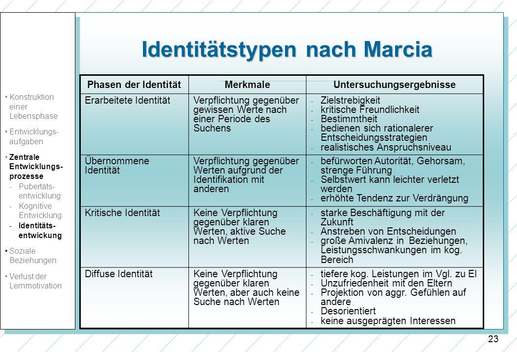 23 Identitätstypen nach Marcia Phasen der IdentitätMerkmaleUntersuchungsergebnisse Erarbeitete IdentitätVerpflichtung gegenüber gewissen Werte nach ei
