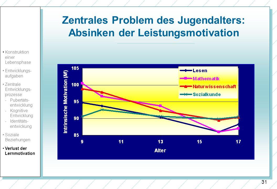 31 Zentrales Problem des Jugendalters: Absinken der Leistungsmotivation Konstruktion einer Lebensphase Entwicklungs- aufgaben Zentrale Entwicklungs- p