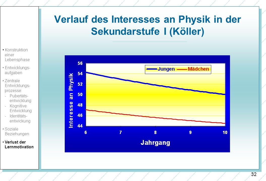 32 Verlauf des Interesses an Physik in der Sekundarstufe I (Köller) Konstruktion einer Lebensphase Entwicklungs- aufgaben Zentrale Entwicklungs- proze