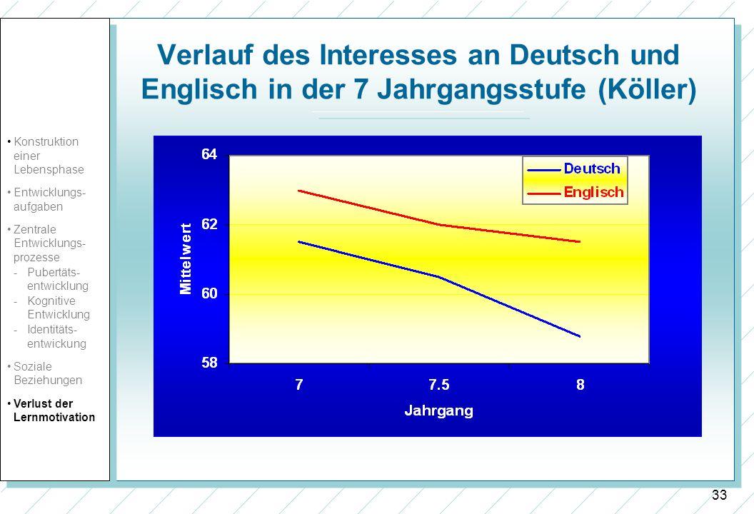 33 Verlauf des Interesses an Deutsch und Englisch in der 7 Jahrgangsstufe (Köller) Konstruktion einer Lebensphase Entwicklungs- aufgaben Zentrale Entw