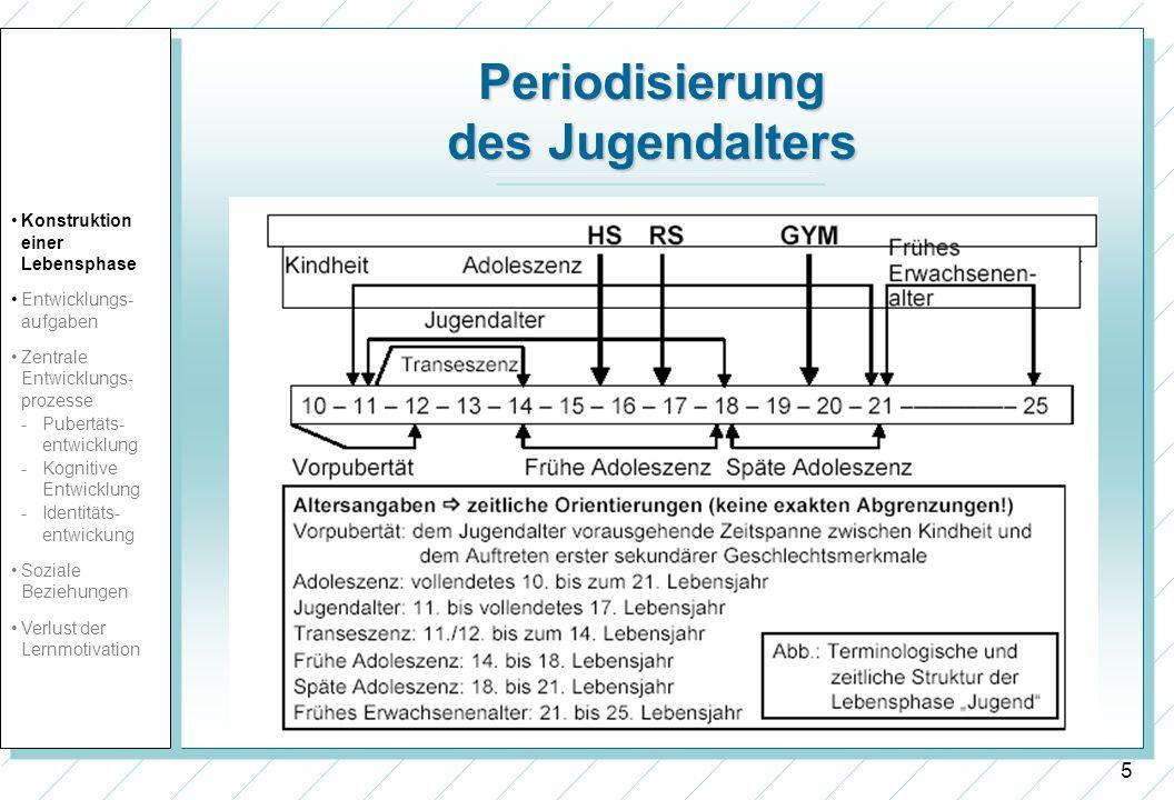 5 Periodisierung des Jugendalters Konstruktion einer Lebensphase Entwicklungs- aufgaben Zentrale Entwicklungs- prozesse -Pubertäts- entwicklung - Kogn