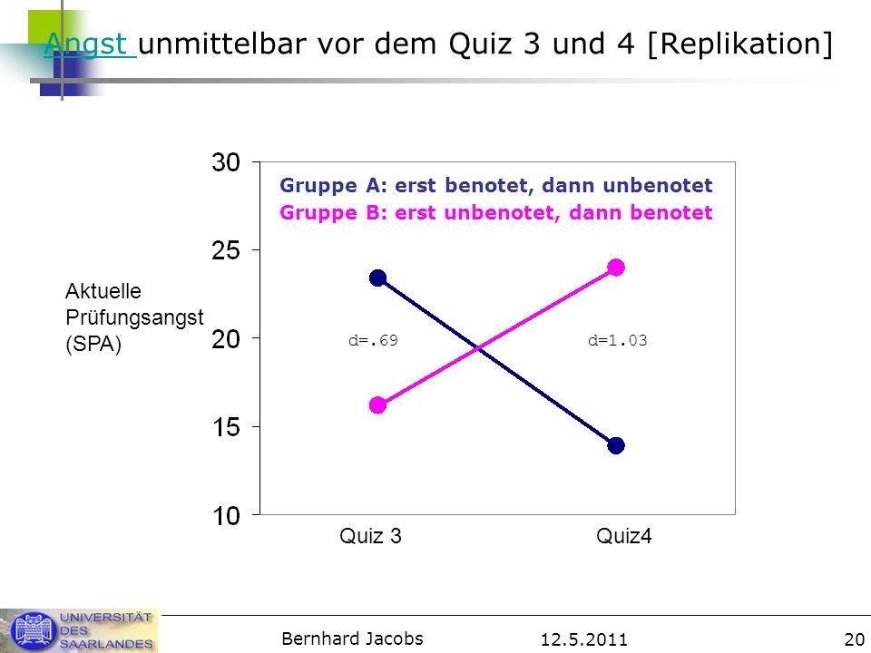 12.5.2011 Bernhard Jacobs 20 Angst Angst unmittelbar vor dem Quiz 3 und 4 [Replikation] Gruppe A: erst benotet, dann unbenotet Gruppe B: erst unbenote