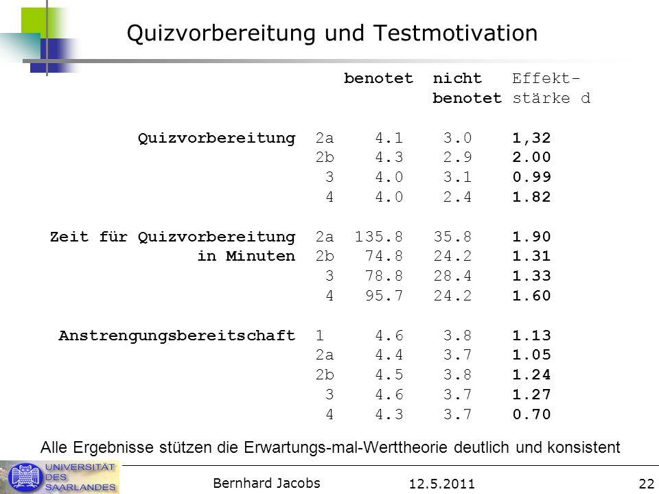 12.5.2011 Bernhard Jacobs 22 Quizvorbereitung und Testmotivation benotet nicht Effekt- benotet stärke d Quizvorbereitung 2a 4.1 3.0 1,32 2b 4.3 2.9 2.00 3 4.0 3.1 0.99 4 4.0 2.4 1.82 Zeit für Quizvorbereitung 2a 135.8 35.8 1.90 in Minuten 2b 74.8 24.2 1.31 3 78.8 28.4 1.33 4 95.7 24.2 1.60 Anstrengungsbereitschaft 1 4.6 3.8 1.13 2a 4.4 3.7 1.05 2b 4.5 3.8 1.24 3 4.6 3.7 1.27 4 4.3 3.7 0.70 Alle Ergebnisse stützen die Erwartungs-mal-Werttheorie deutlich und konsistent