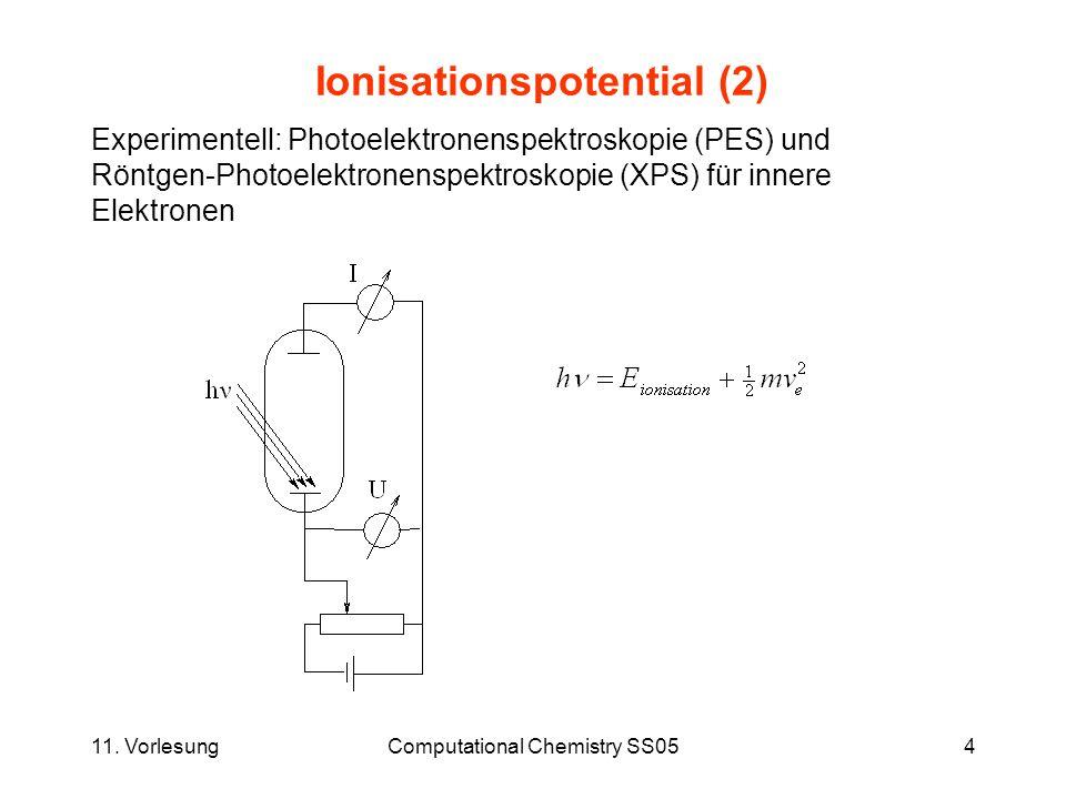 11.VorlesungComputational Chemistry SS0515 Harmonische Schwingungen IR Ergeben sich als 2.