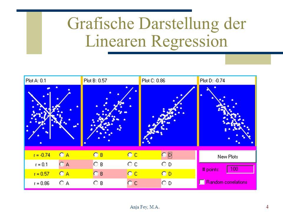 Anja Fey, M.A.4 Grafische Darstellung der Linearen Regression