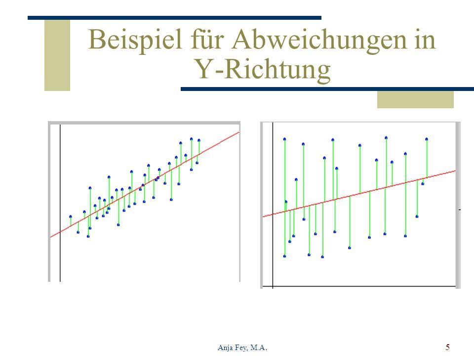 Anja Fey, M.A.5 Beispiel für Abweichungen in Y-Richtung