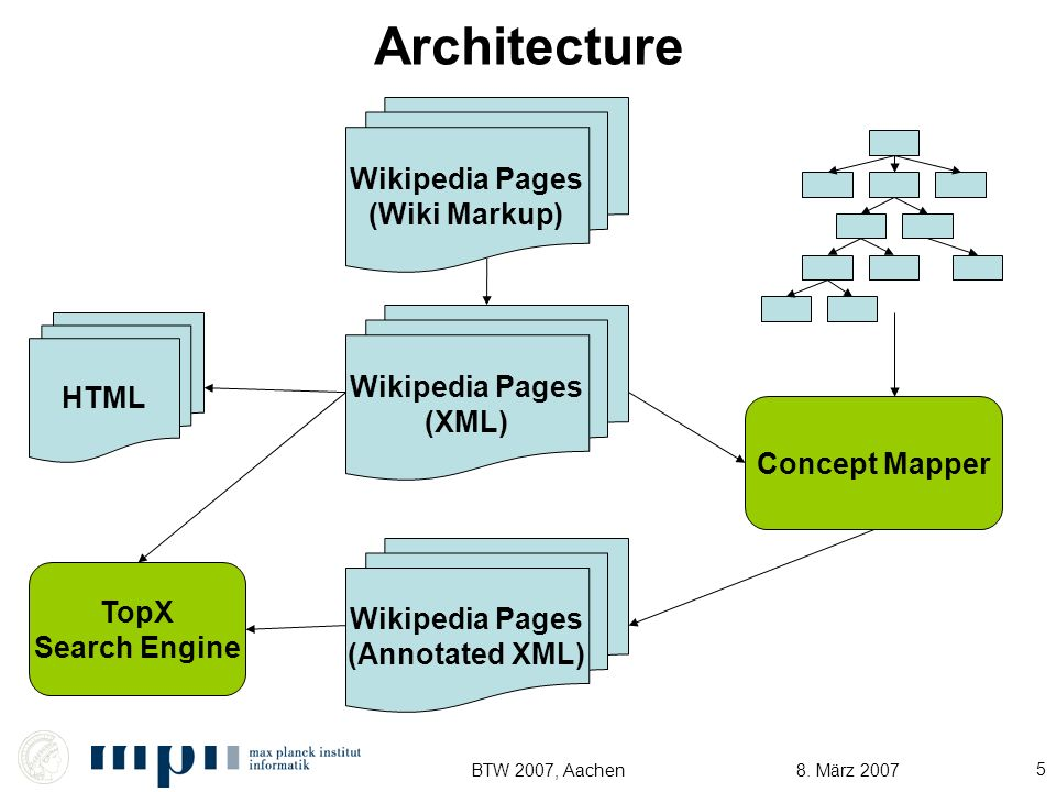 8. März 2007BTW 2007, Aachen 5 Architecture Wikipedia Pages (Wiki Markup) HTML TopX Search Engine Concept Mapper Wikipedia Pages (Annotated XML) Wikip