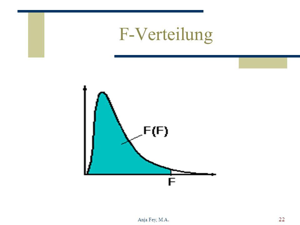 Anja Fey, M.A.22 F-Verteilung