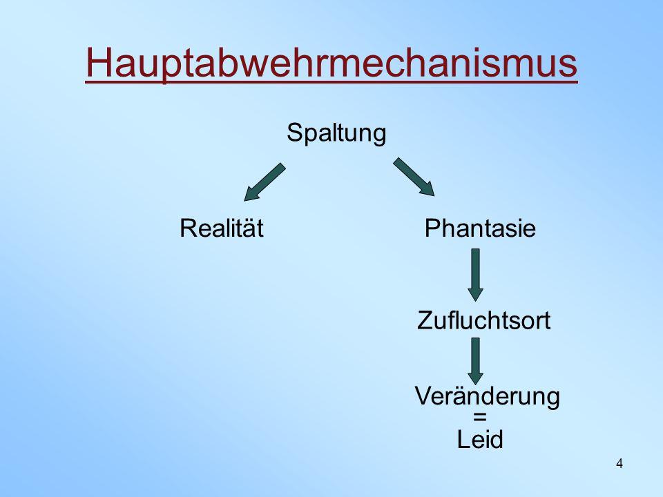 4 Hauptabwehrmechanismus Spaltung RealitätPhantasie Zufluchtsort Veränderung = Leid