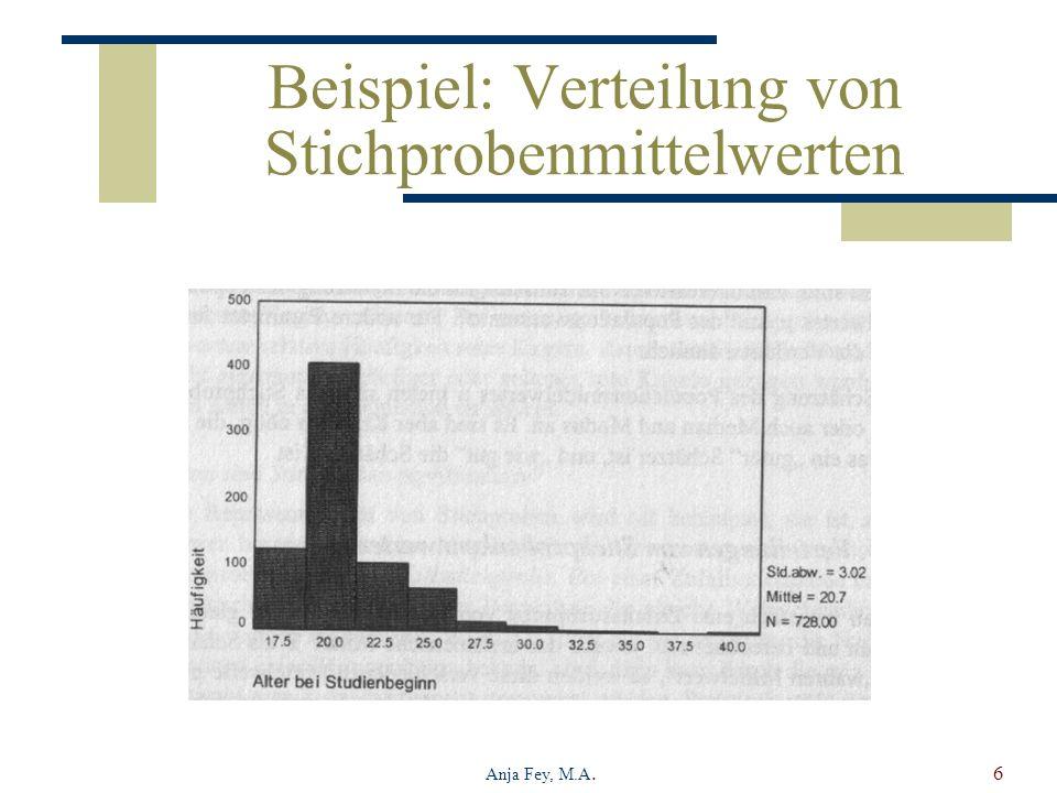 Anja Fey, M.A.6 Beispiel: Verteilung von Stichprobenmittelwerten