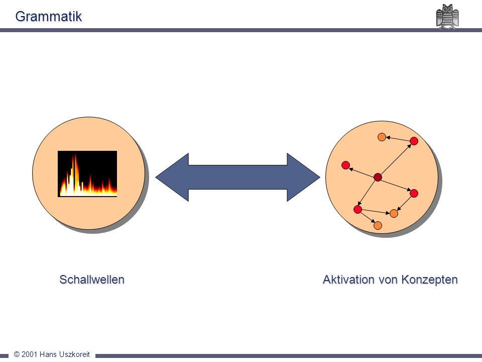 © 2001 Hans Uszkoreit Grammatik Schallwellen Aktivation von Konzepten Schallwellen Aktivation von Konzepten