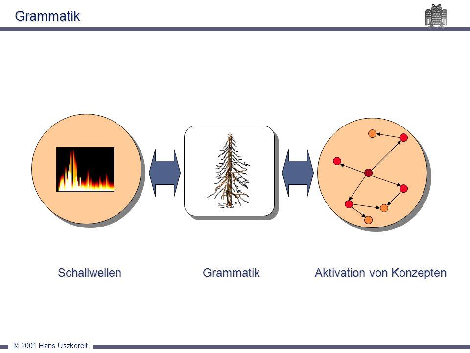© 2001 Hans Uszkoreit Grammatik Schallwellen Aktivation von Konzepten Schallwellen Aktivation von KonzeptenGrammatik
