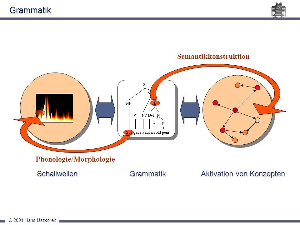 © 2001 Hans Uszkoreit Grammatik Schallwellen Aktivation von Konzepten Schallwellen Aktivation von Konzepten Phonologie/Morphologie Grammatik Semantikk