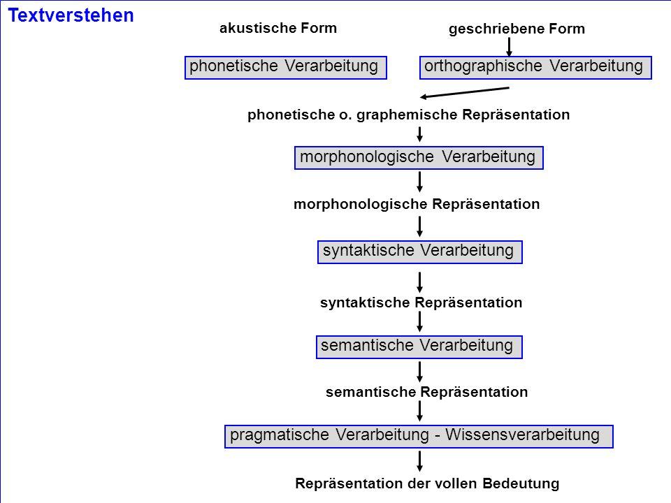 © 2001 Hans Uszkoreit phonetische Verarbeitungorthographische Verarbeitung morphonologische Verarbeitung syntaktische Verarbeitung semantische Verarbe