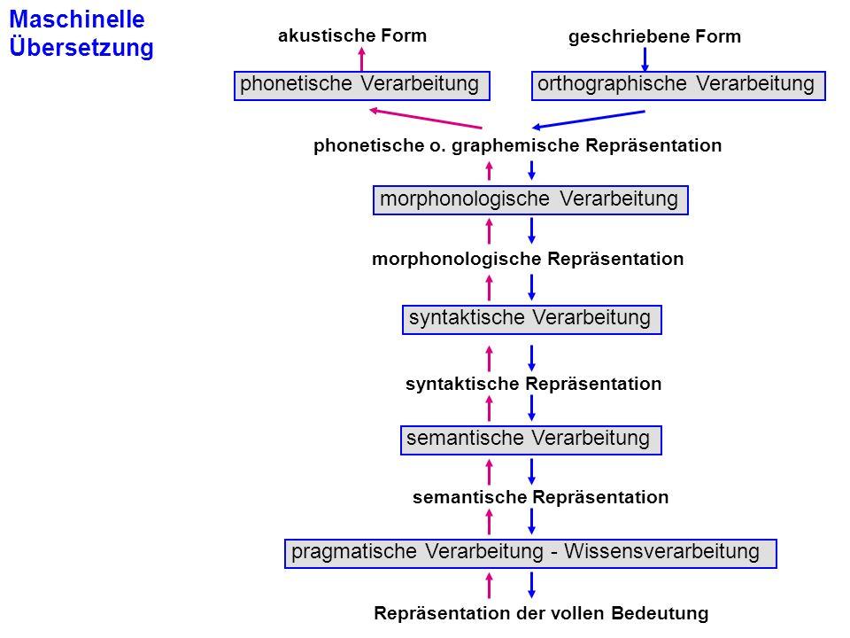 © 2001 Hans Uszkoreit akustische Form geschriebene Form morphonologische Repräsentation phonetische o. graphemische Repräsentation syntaktische Repräs