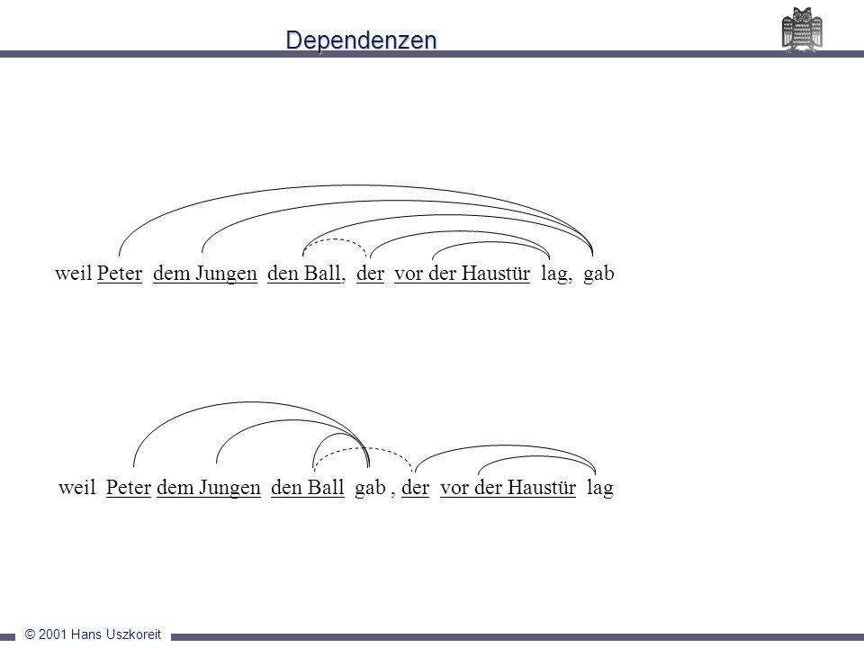© 2001 Hans Uszkoreit Dependenzen weil Peter dem Jungen den Ball, der vor der Haustür lag, gab weil Peter dem Jungen den Ball gab, der vor der Haustür