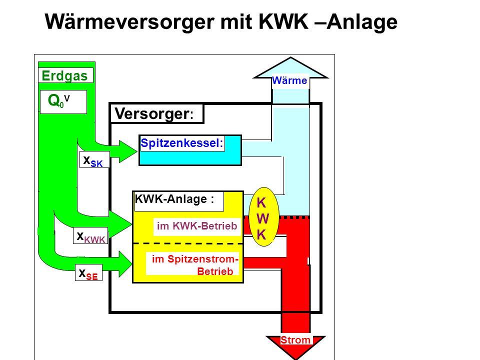 Wärmeversorger mit KWK –Anlage Versorger : Spitzenkessel: Wärme Strom KWKKWK im Spitzenstrom- Betrieb KWK-Anlage : im KWK-Betrieb x SK x KWK Q 0 V Erd