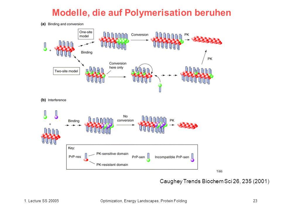 1. Lecture SS 20005Optimization, Energy Landscapes, Protein Folding23 Modelle, die auf Polymerisation beruhen Caughey Trends Biochem Sci 26, 235 (2001