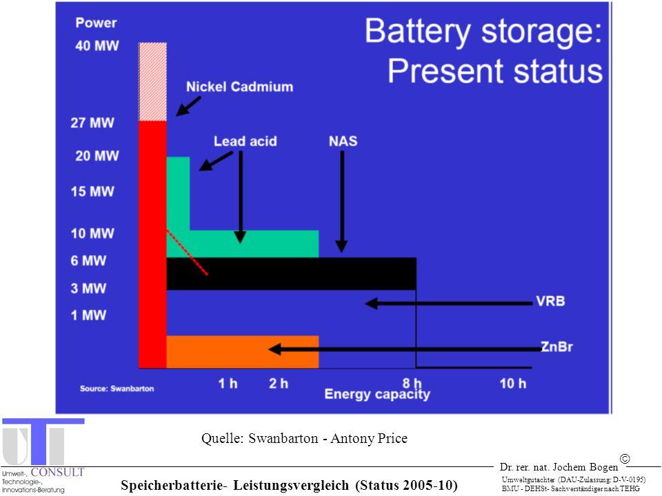 Dr. rer. nat. Jochem Bogen Umweltgutachter (DAU-Zulassung: D-V-0195) BMU - DEHSt- Sachverständiger nach TEHG Speicherbatterie- Leistungsvergleich (Sta