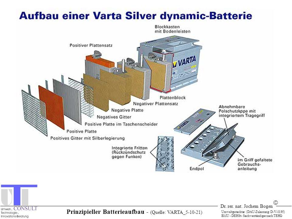 Dr. rer. nat. Jochem Bogen Umweltgutachter (DAU-Zulassung: D-V-0195) BMU - DEHSt- Sachverständiger nach TEHG Prinzipieller Batterieaufbau - (Quelle: V