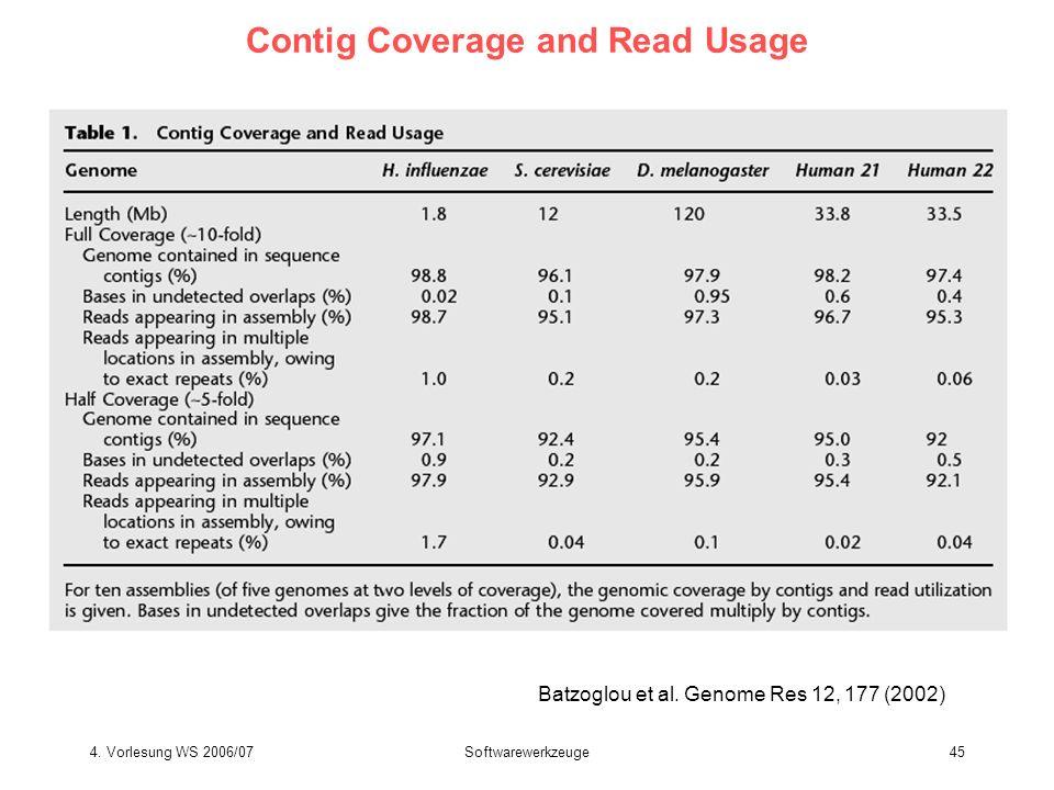 4. Vorlesung WS 2006/07Softwarewerkzeuge45 Contig Coverage and Read Usage Batzoglou et al. Genome Res 12, 177 (2002)