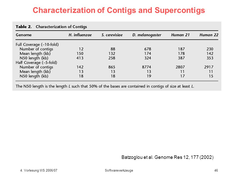 4. Vorlesung WS 2006/07Softwarewerkzeuge46 Characterization of Contigs and Supercontigs Batzoglou et al. Genome Res 12, 177 (2002)