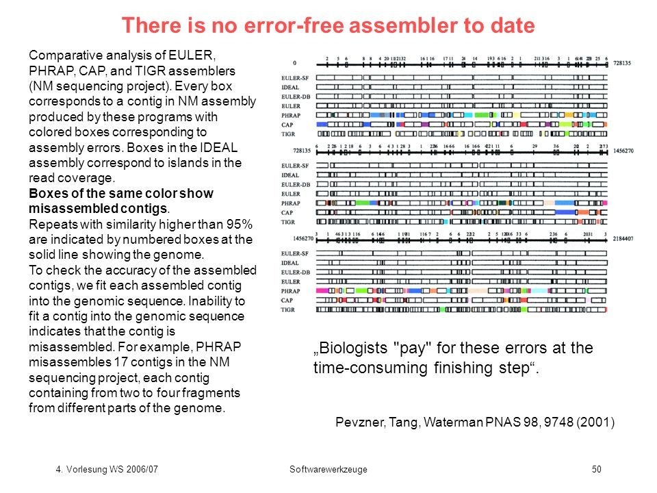 4. Vorlesung WS 2006/07Softwarewerkzeuge50 There is no error-free assembler to date Pevzner, Tang, Waterman PNAS 98, 9748 (2001) Comparative analysis