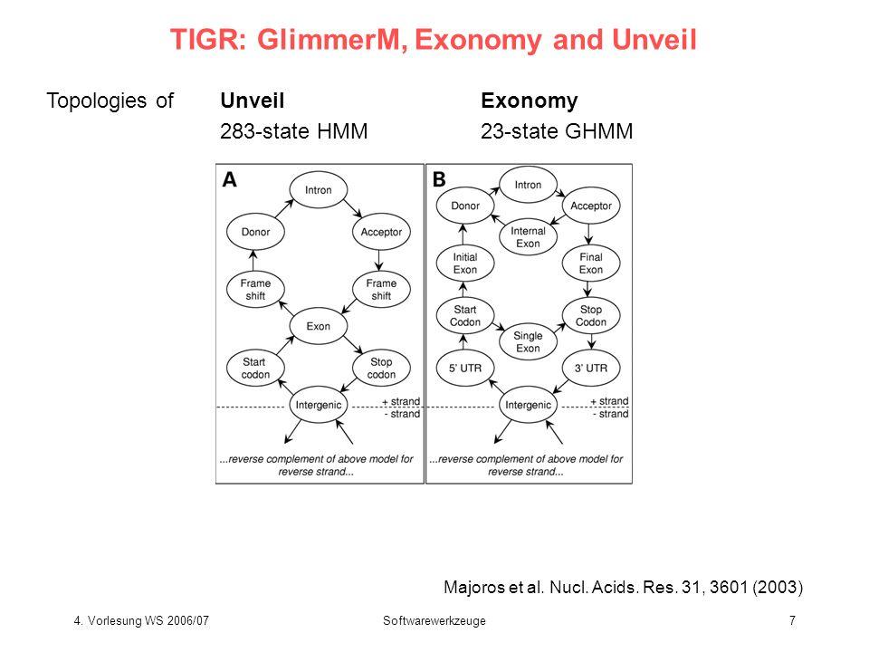 4. Vorlesung WS 2006/07Softwarewerkzeuge7 TIGR: GlimmerM, Exonomy and Unveil Topologies ofUnveilExonomy 283-state HMM23-state GHMM Majoros et al. Nucl