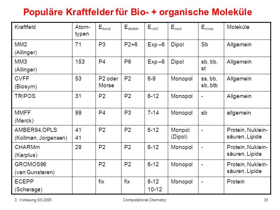 333. Vorlesung SS 2005 Computational Chemistry Populäre Kraftfelder für Bio- + organische Moleküle KraftfeldAtom- typen E bond E stretch E vdW E coul