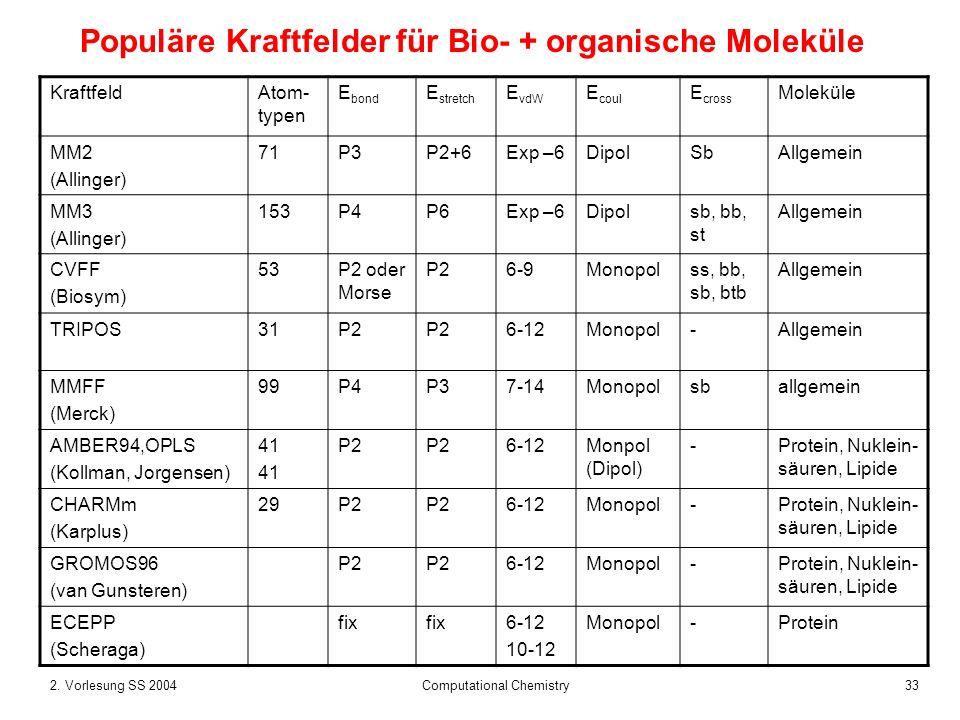 332. Vorlesung SS 2004 Computational Chemistry Populäre Kraftfelder für Bio- + organische Moleküle KraftfeldAtom- typen E bond E stretch E vdW E coul