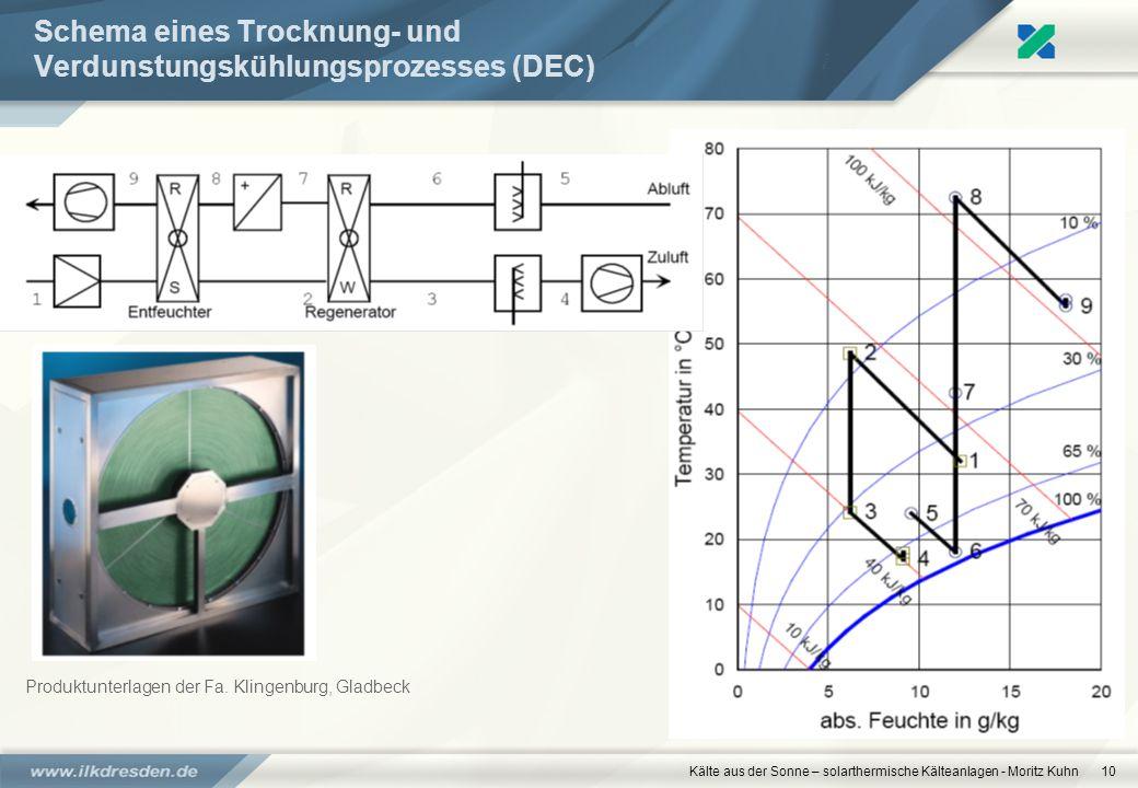 Kälte aus der Sonne – solarthermische Kälteanlagen - Moritz Kuhn10 Schema eines Trocknung- und Verdunstungskühlungsprozesses (DEC) Produktunterlagen d