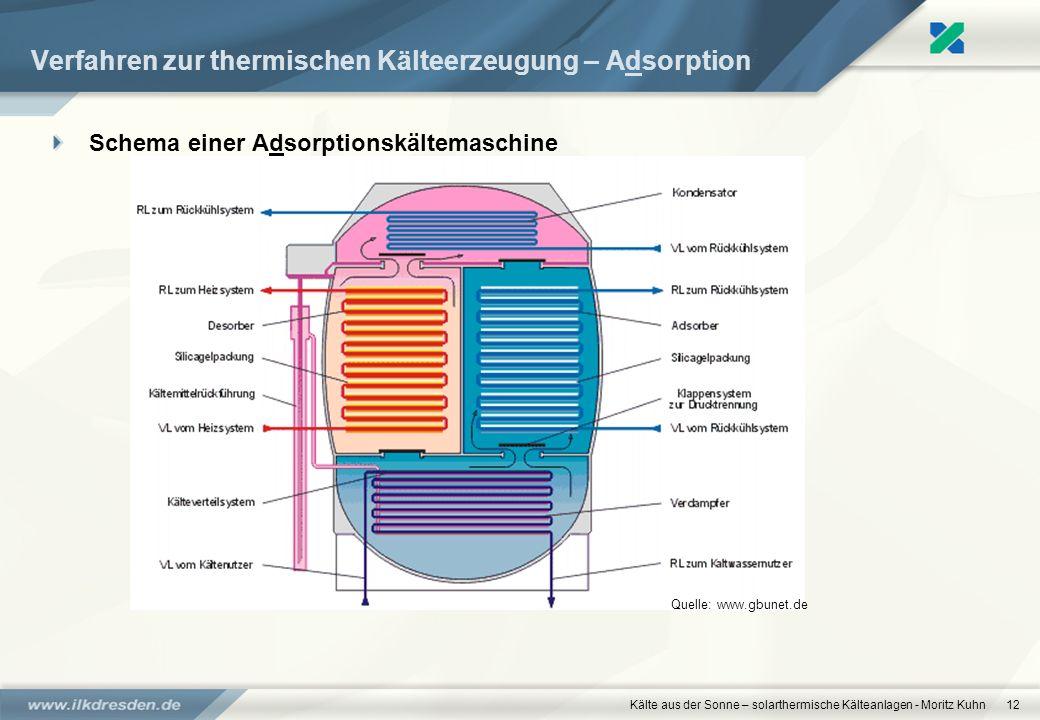 Kälte aus der Sonne – solarthermische Kälteanlagen - Moritz Kuhn12 Verfahren zur thermischen Kälteerzeugung – Adsorption Schema einer Adsorptionskälte