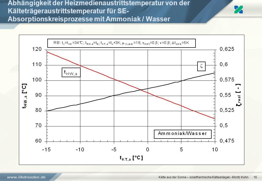 Kälte aus der Sonne – solarthermische Kälteanlagen - Moritz Kuhn16 Abhängigkeit der Heizmedienaustrittstemperatur von der Kälteträgeraustrittstemperat