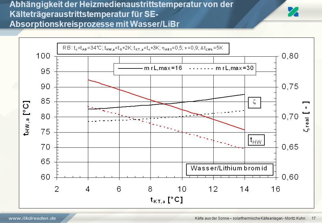 Kälte aus der Sonne – solarthermische Kälteanlagen - Moritz Kuhn17 Abhängigkeit der Heizmedienaustrittstemperatur von der Kälteträgeraustrittstemperat
