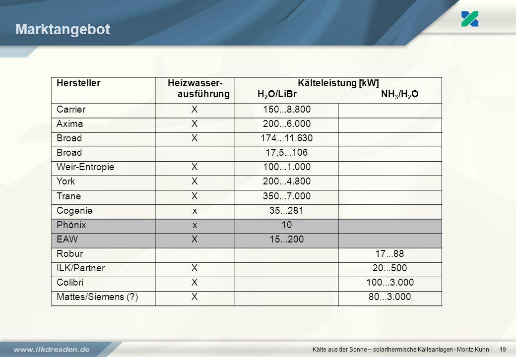 Kälte aus der Sonne – solarthermische Kälteanlagen - Moritz Kuhn19 Marktangebot HerstellerHeizwasser- ausführung Kälteleistung [kW] H 2 O/LiBr NH 3 /H
