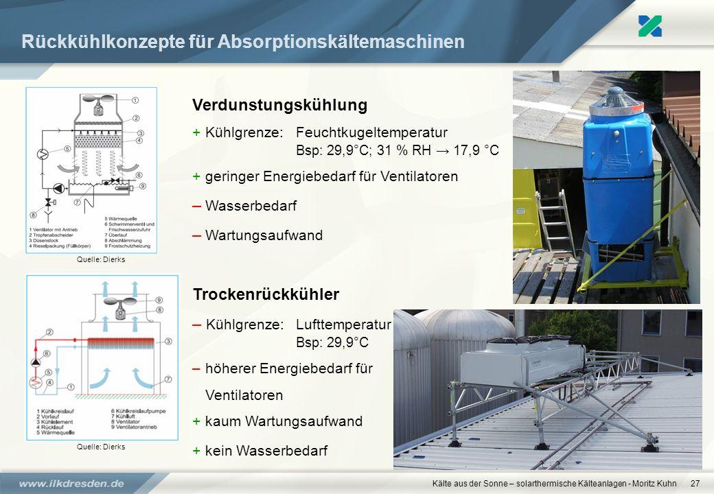 Kälte aus der Sonne – solarthermische Kälteanlagen - Moritz Kuhn27 Rückkühlkonzepte für Absorptionskältemaschinen Verdunstungskühlung +Kühlgrenze:Feuc