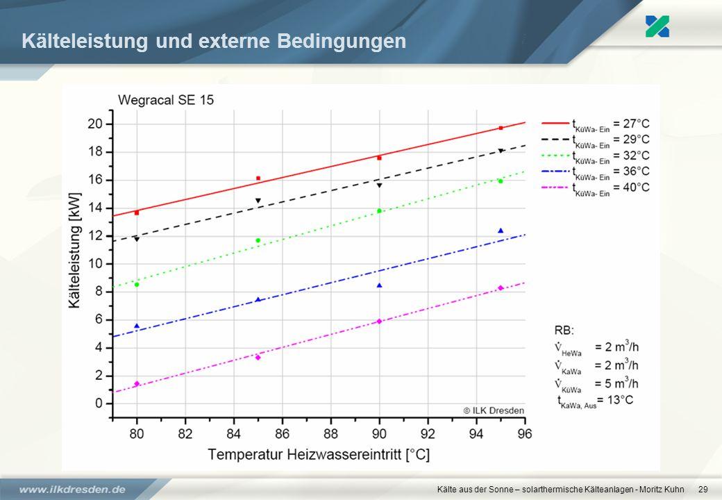 Kälte aus der Sonne – solarthermische Kälteanlagen - Moritz Kuhn29 Kälteleistung und externe Bedingungen