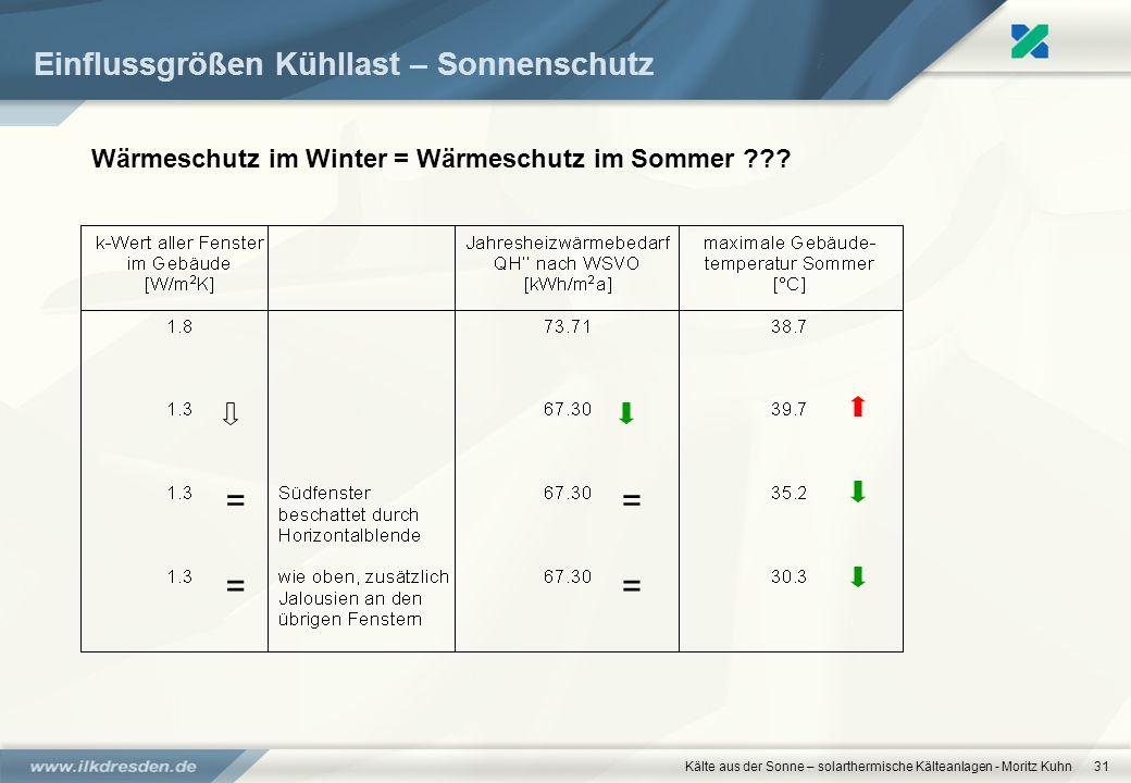 Kälte aus der Sonne – solarthermische Kälteanlagen - Moritz Kuhn31 Einflussgrößen Kühllast – Sonnenschutz Wärmeschutz im Winter = Wärmeschutz im Somme
