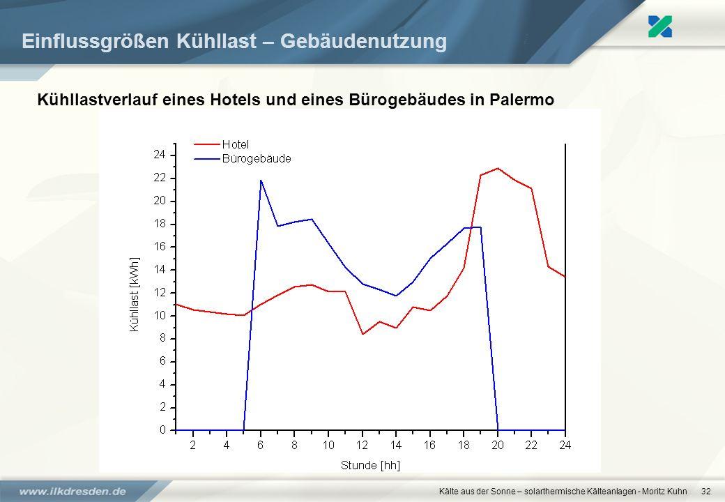 Kälte aus der Sonne – solarthermische Kälteanlagen - Moritz Kuhn32 Einflussgrößen Kühllast – Gebäudenutzung Kühllastverlauf eines Hotels und eines Bür