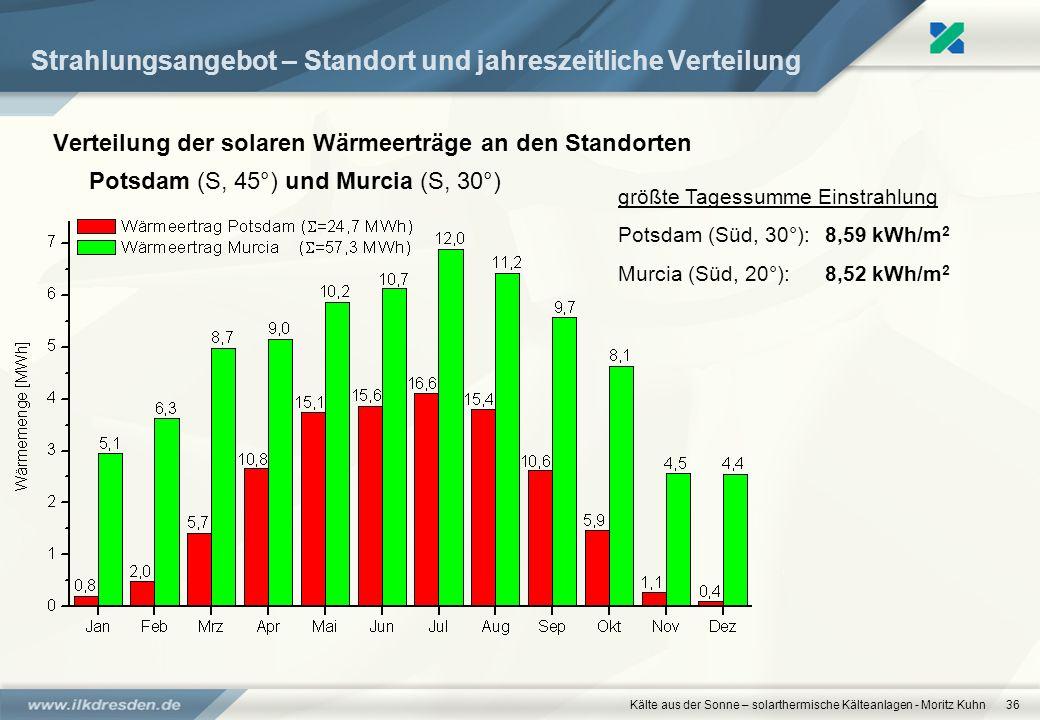 Kälte aus der Sonne – solarthermische Kälteanlagen - Moritz Kuhn36 Strahlungsangebot – Standort und jahreszeitliche Verteilung Verteilung der solaren