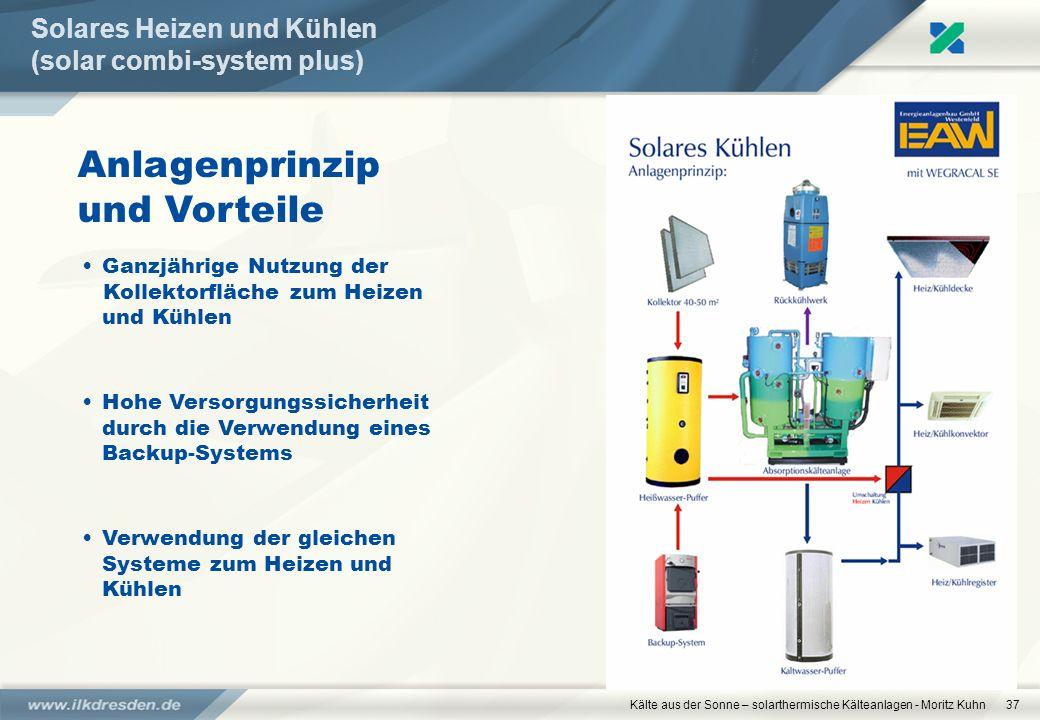 Kälte aus der Sonne – solarthermische Kälteanlagen - Moritz Kuhn37 Solares Heizen und Kühlen (solar combi-system plus) Anlagenprinzip und Vorteile Gan